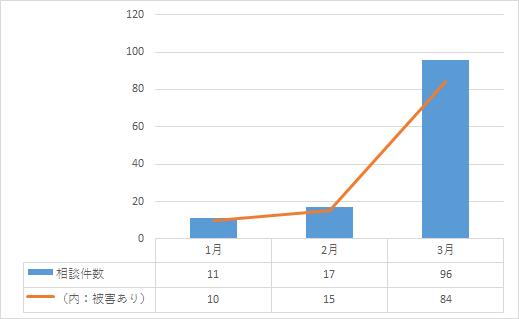 最近の相談件数の推移(2016年1~3月)