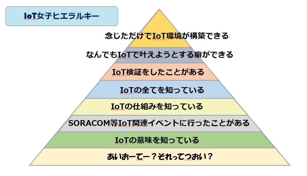 IoT_hierarchy