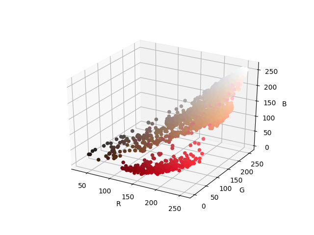 plot of colors