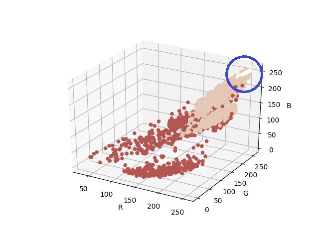 plot of gm colors