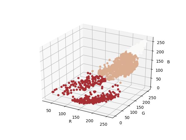 plot of kmeans colors
