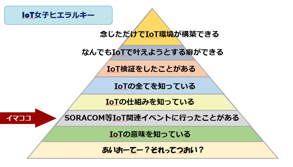 IoT_hierarchy_now