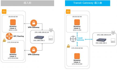 Transit Gateway導入前と導入後